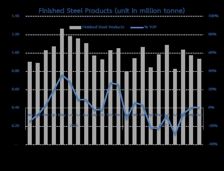 ยอดนำเข้าผลิตภัณฑ์เหล็กสำเร็จรูปเดือนตุลาคม 2017 ขยายตัว 0.8% YoY
