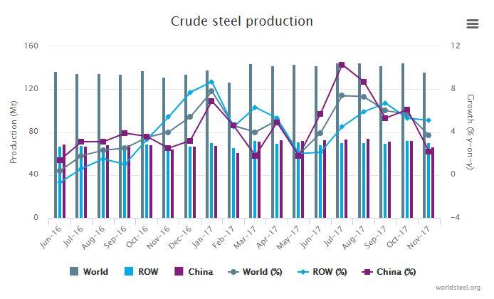 ยอดการผลิตเหล็กดิบจีนเดือนพฤศจิกายนขยายตัวในอัตราที่ลดลง