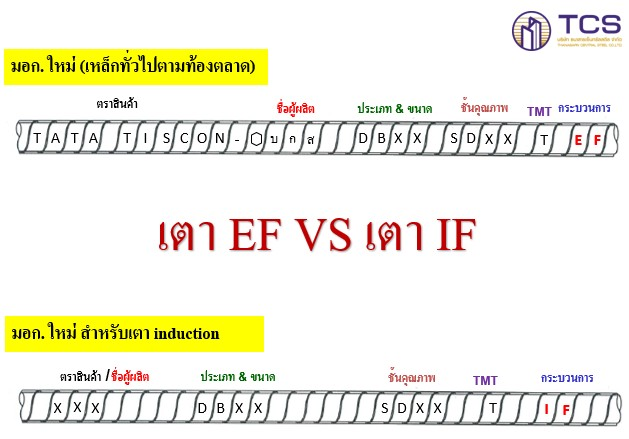 เตาหลอมเหล็ก ระหว่าง EF กับ IF ต่างกันอย่างไร